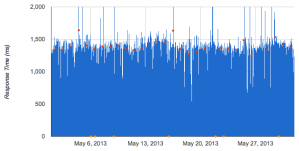 response-times-may-2013
