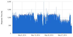 response-times-may-2014